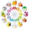 Жиророзчинні вітаміни і їх роль в житті людини